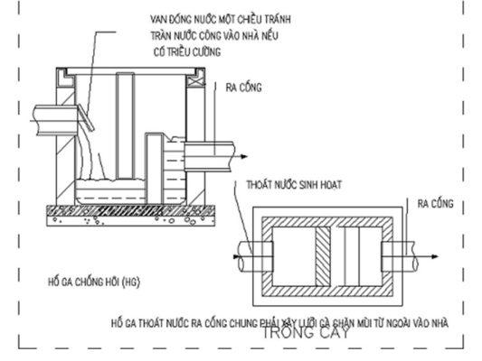 Hố ga thu nước và tiêu chuẩn thiết kế